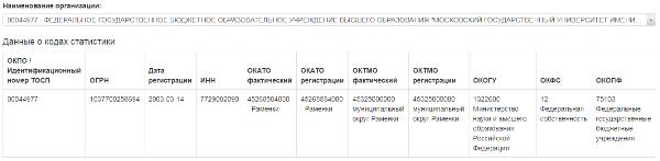 Статистика электронная отчетность сайт узнать окато по адресу регистрации ип
