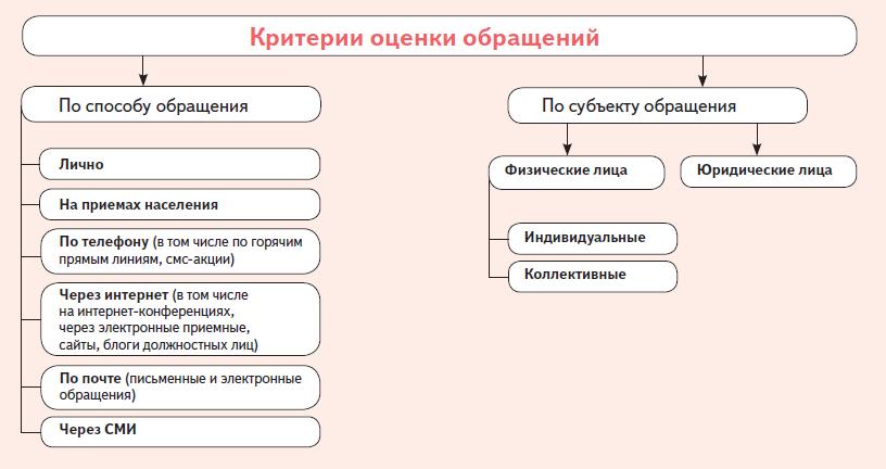 Девушка модель работы с обращениями граждан работа для девушек без образования в москве