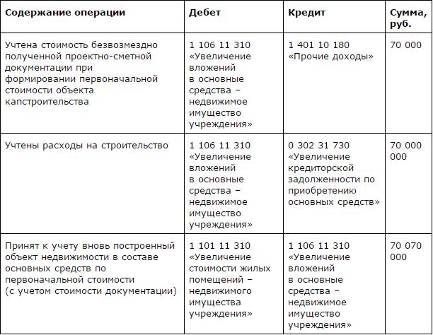 Сметная инструкции п.33.1 документация