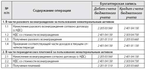 Образец Заполнения Инвентарной Карточки Учета Нефинансовых Активов 0504031 - фото 10