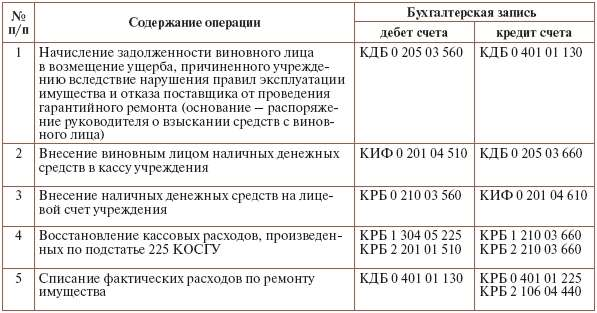 Где делают временную регистрацию в санкт петербурге для иностранных граждан