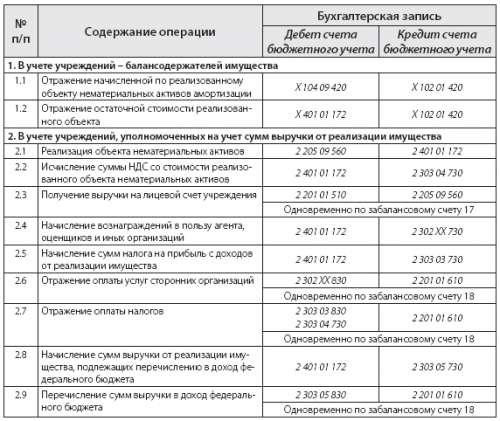 Образец Заполнения Инвентарной Карточки Учета Нефинансовых Активов 0504031 - фото 8
