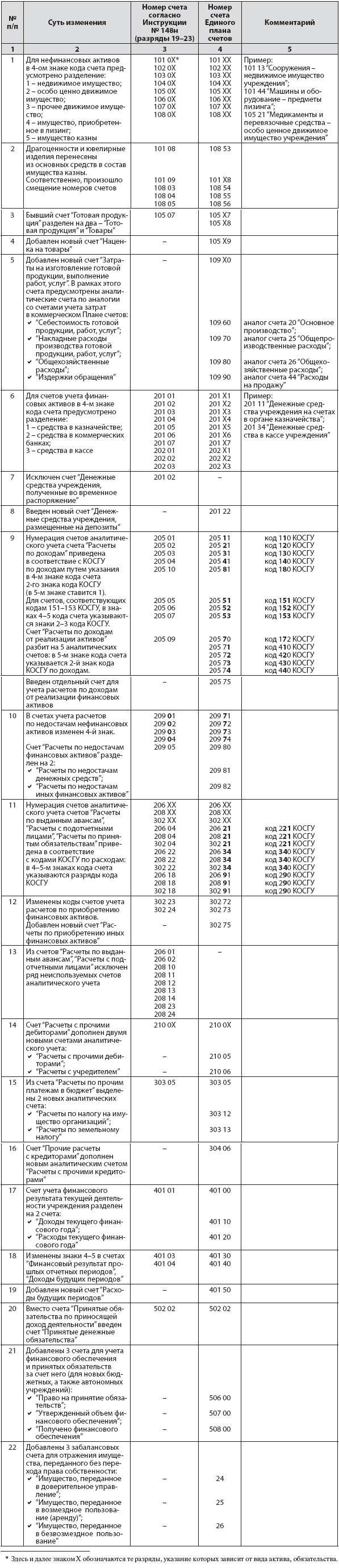 инструкция по бюджетному учету 183 н