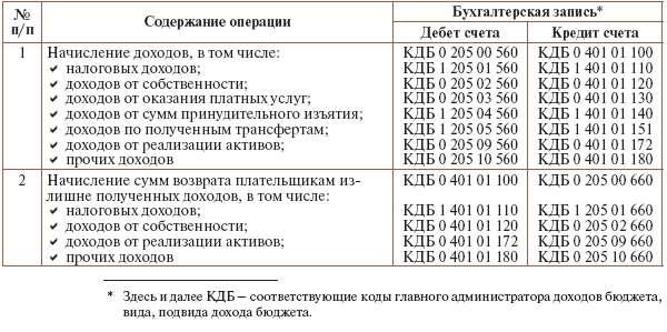 148н инструкция по бюджету