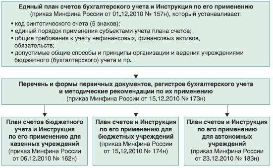 Инструкция ответственного за осуществление производственного контроля пс