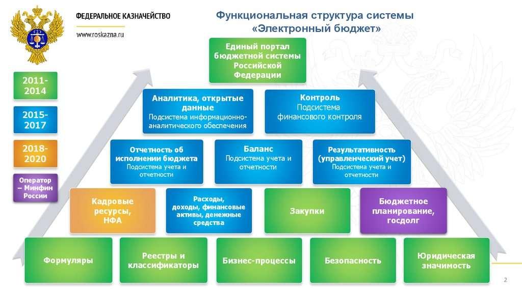 Росказна рф официальный сайт электронный бюджет отчетность составление декларации 3 ндфл ип