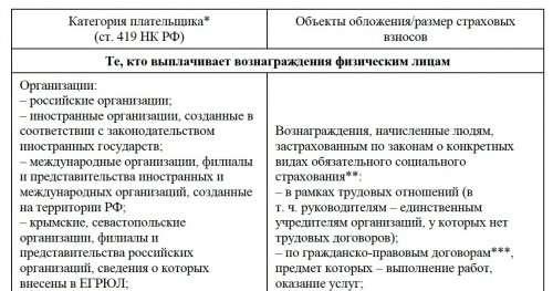 Трудовой Кодекс - ТК РФ