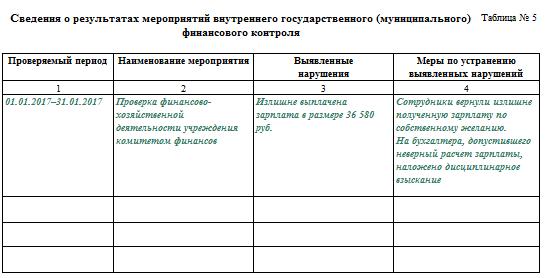 Форма 0503760 пример заполнения