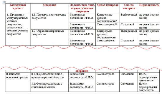 Внутренний Контроль На Предприятии 2017 Положение Инструкция Скачать