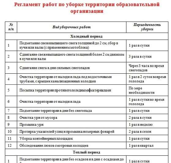 Расчет требуемого нормативного количества дворников
